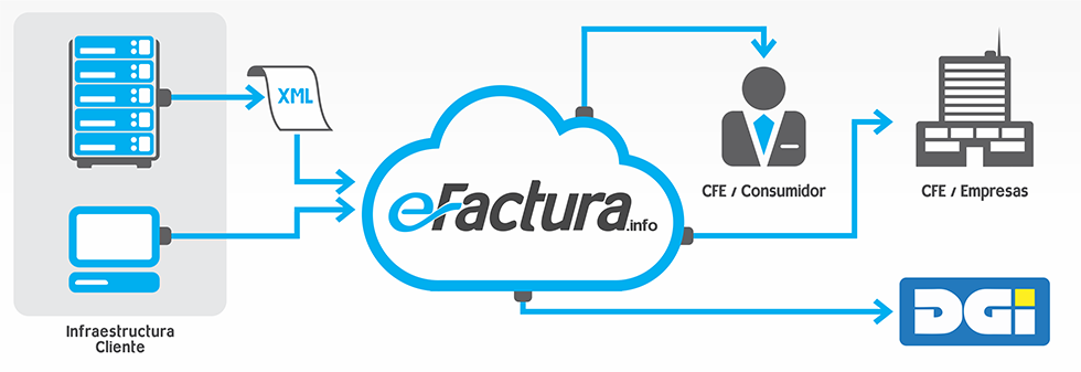 eFactura online - Software as a Service